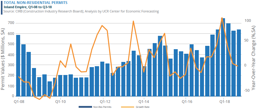 TOTAL NON-RESIDENTIAL PERMITS Inland Empire, Q1-08 to Q3-18