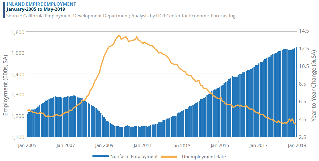 IE Employment June 2019